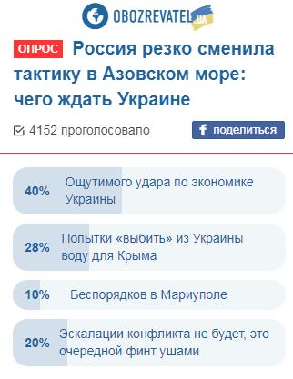 Блокада Азовского моря: украинцы заявили об ударе