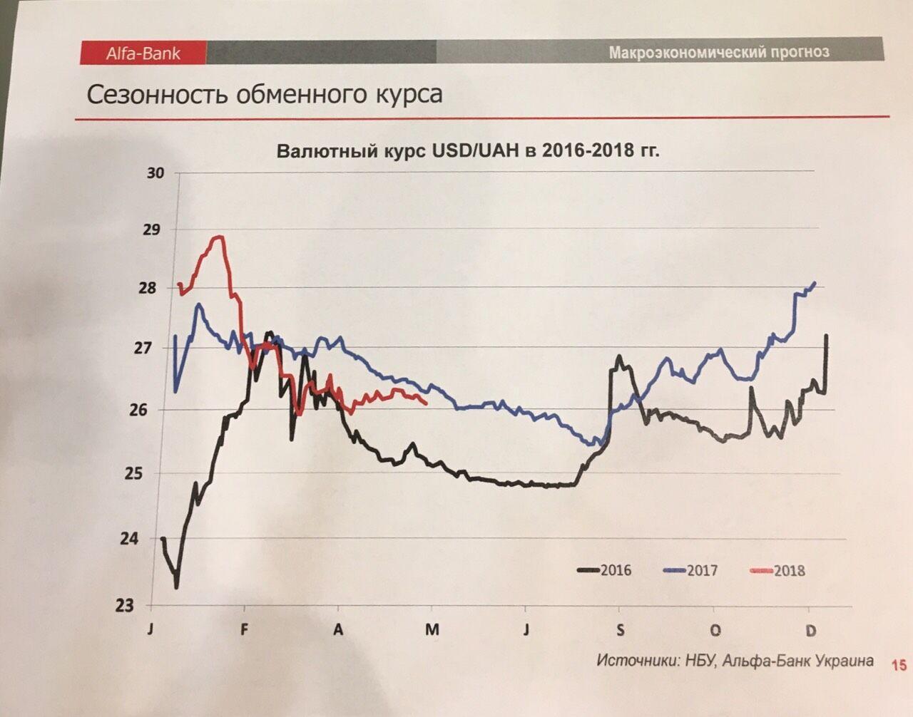 Графік сезонності обмінного курсу за останні три роки