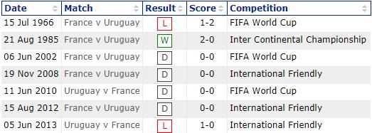 Уругвай – Франция: прогноз на четвертьфинал ЧМ-2018