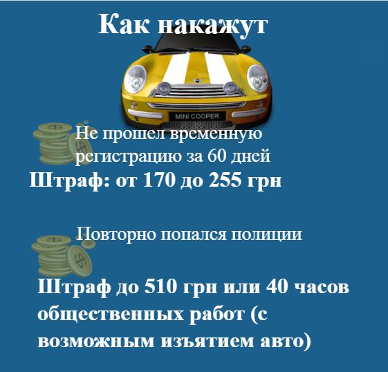 Українців почнуть штрафувати за єврономери: суми
