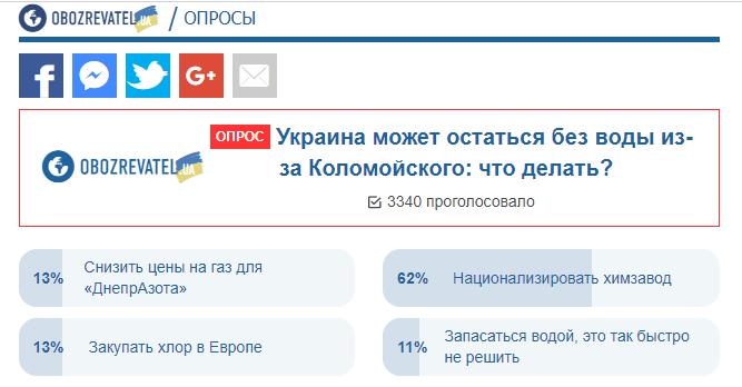 Обнзвожіваніе України