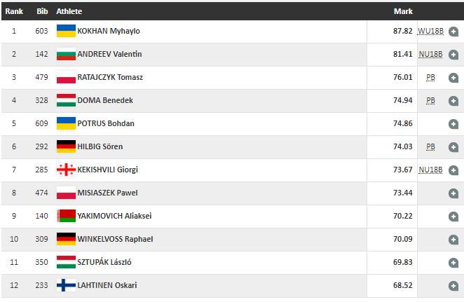 Украинский легкоатлет установил мировой рекорд