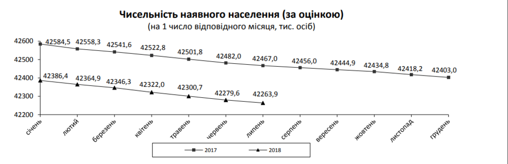 Україна вимирає: оприлюднено страшну статистику