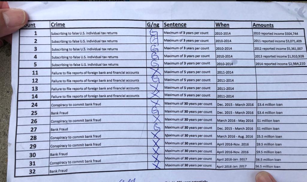 Список обвинувачень