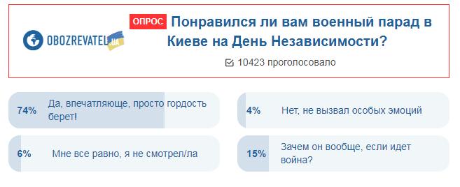 """""""Гордость!"""" Украинцы оценили парад в Киеве"""