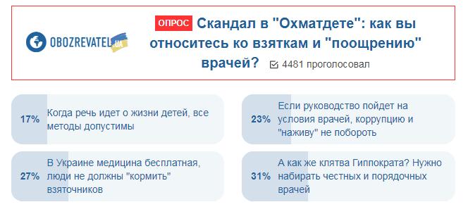 Українці висловилися про хабарі для лікарів
