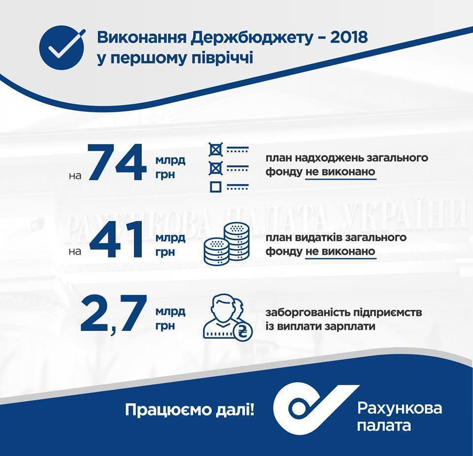 В Украине рассказали о проблемах с экономикой