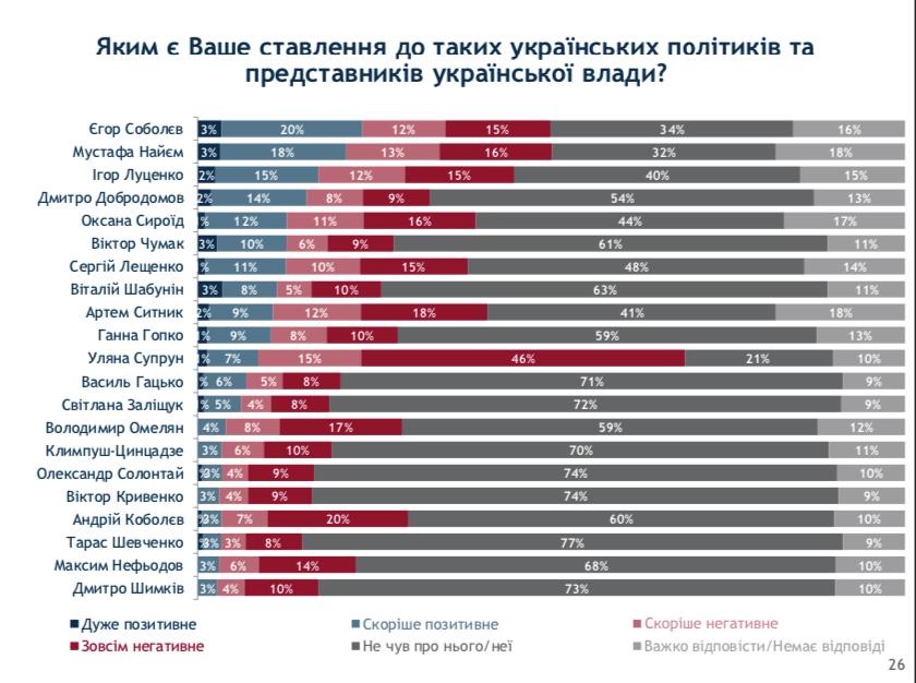 Рейтинг антипатій українців