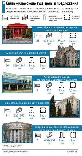 Жилье возле вузов: во сколько обойдется аренда квартир студентам в Киеве
