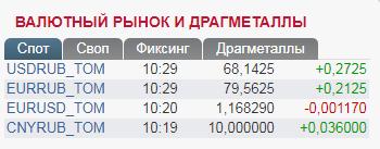 Санкции добили: рубль пробил очередную отметку