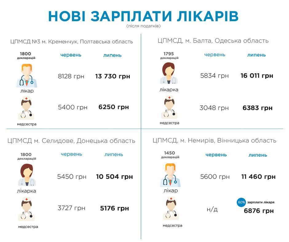 До 16 тисяч: озвучено нову зарплату лікарів