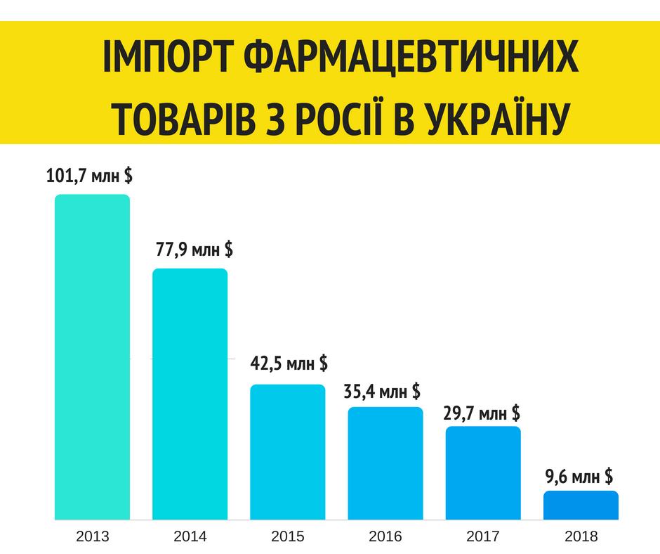 Дані за перші 6 місяців 2018 року