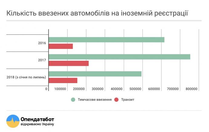 Названо количество авто на еврономерах в Украине
