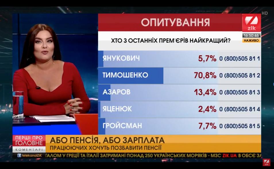 Вона працювала: Тимошенко визнали найкращим прем'єром