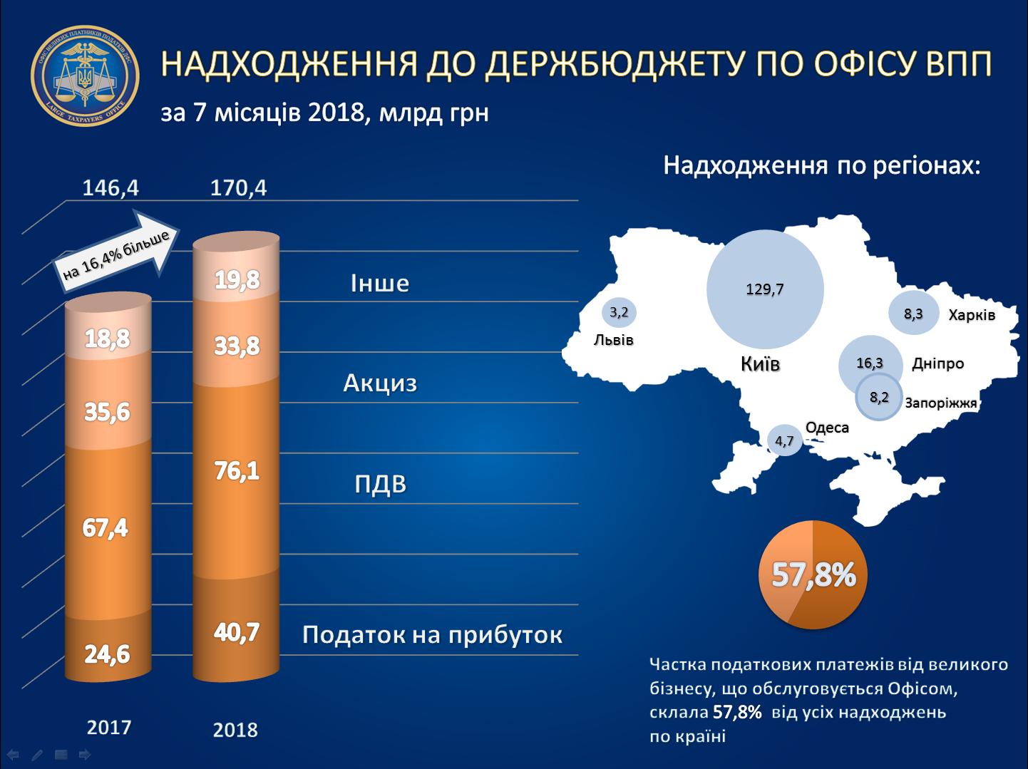 Крупный бизнес Украины резко увеличил уплату налогов