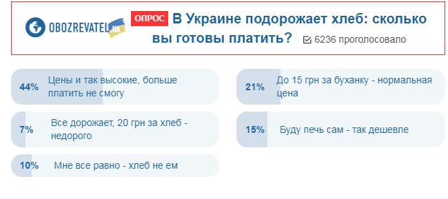 Не потянем: украинцы высказались о повышении цен на хлеб