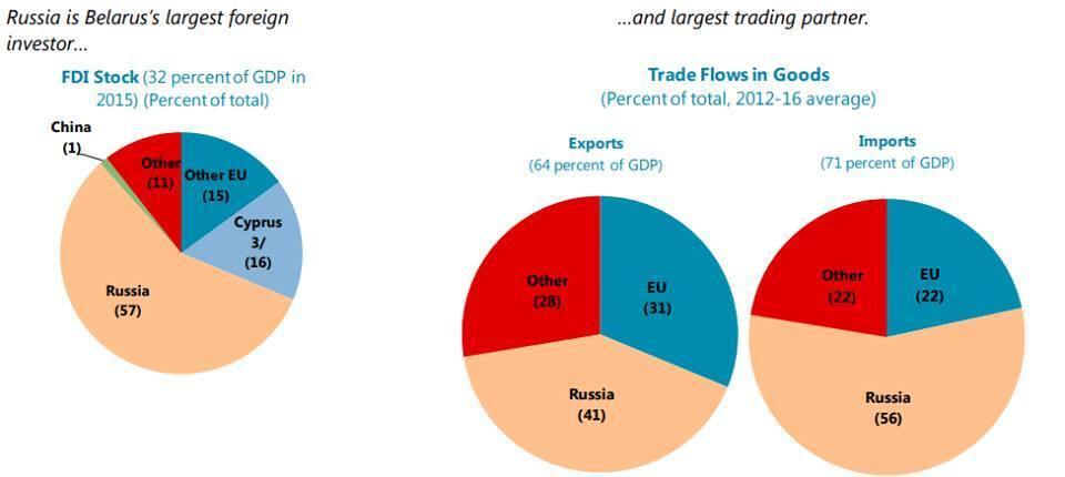 Почему Беларусь отказалась от сотрудничества с МВФ