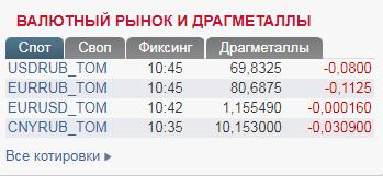Рубль впав до нової максимальної позначки
