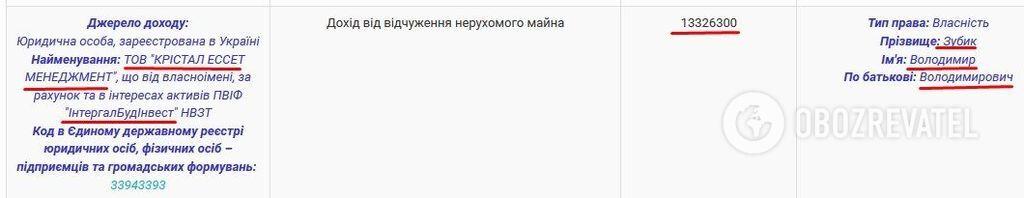 """Доход от """"Вторполимеров"""" и """"Кристал Эссет Менеджмент"""" Владимир Зубик указывает в декларации. Но это только верхушка айсберга"""