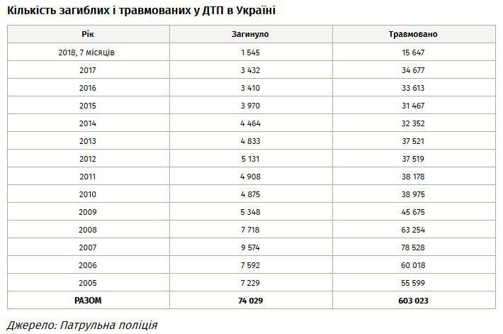 Новые правила и штрафы: какие перемены ждут украинских водителей уже в сентябре