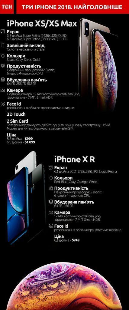 Новые iPhone: сколько стоят и когда ждать в Украине