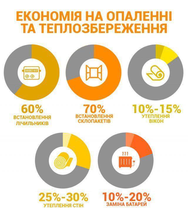 Как экономить на отоплении: украинцам дали совет