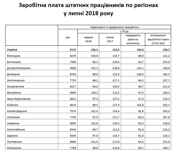 В Украине значительно выросли зарплаты: названы самые высокооплачиваемые сферы