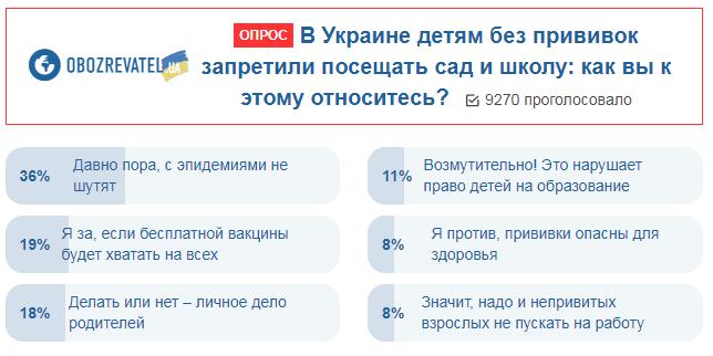 Обов'язкова вакцинація: українці оцінили нововведення