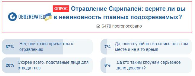 Украинцы высказались о деле Скрипаля