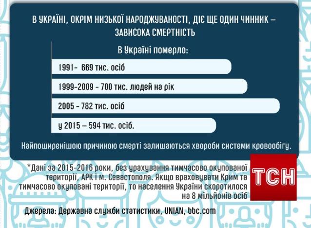 Украина вымирает: Турчинов объявил о демографической катастрофе