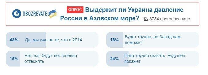 Конфликт в Азовском море: украинцы дали свой прогноз