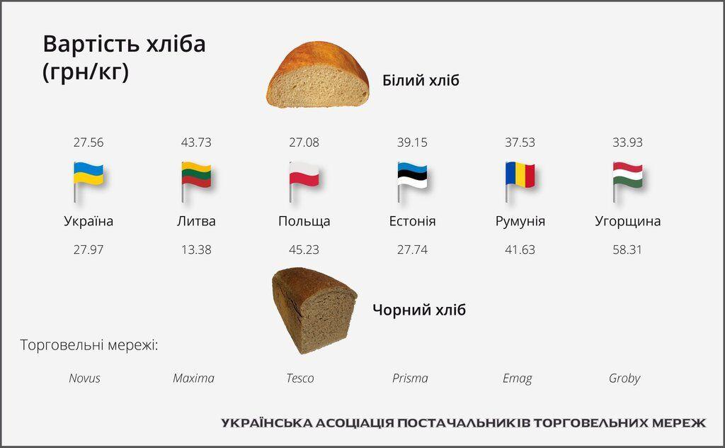 Названі ціни на хліб в Україні та ЄС