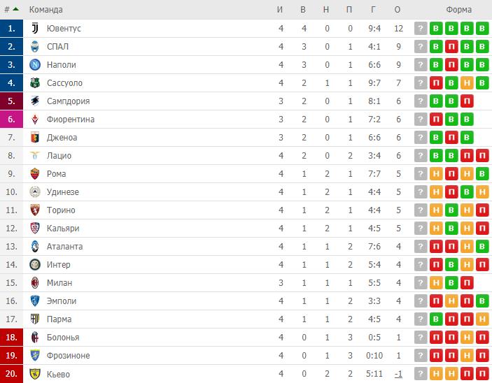 4-й тур Серії А: результати та огляди