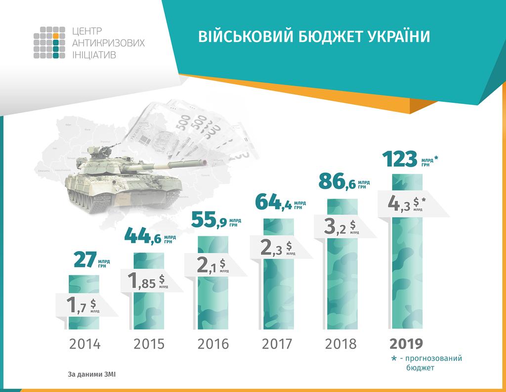 Военный бюджет-2019: на что пойдут деньги