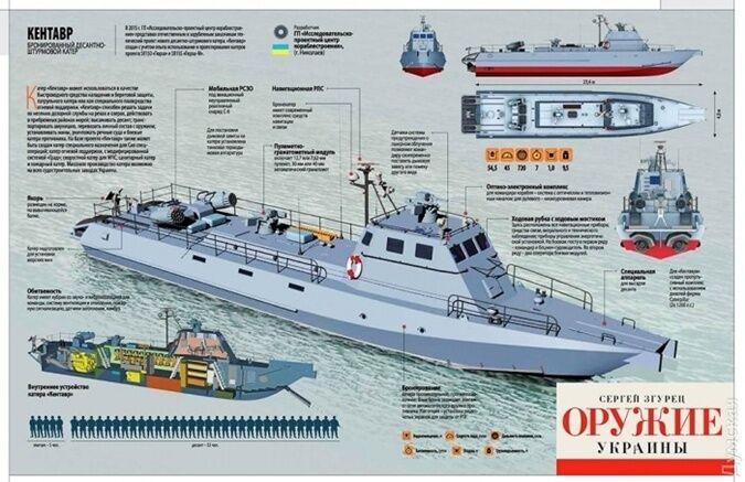 Как Украина укрепит Азовское море