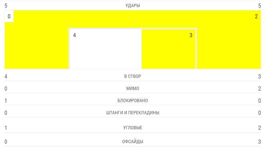 """''Конфлікти'' Хацкевича: """"Динамо"""" і """"Ворскла"""" стартували в Лізі Європи"""
