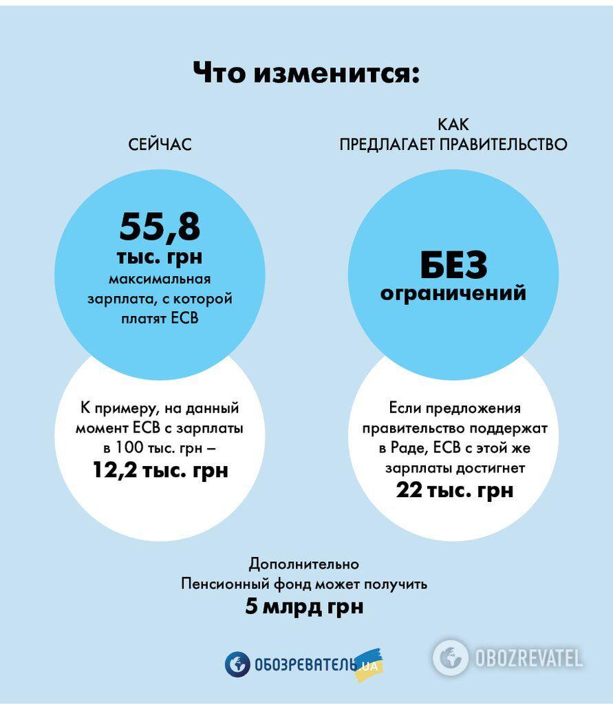 Податки по-новому: скільки платитимуть українці
