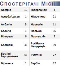 В Украину вторглась колонна техники РФ