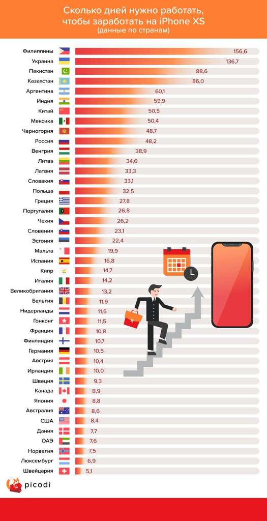 Сколько нужно работать, чтобы купить новый iPhone