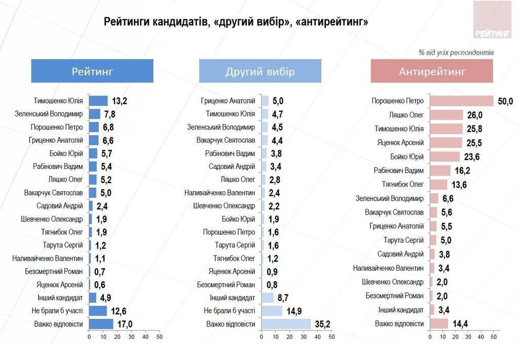 Тимошенко и Порошенко в лидерах: украинцы определились с президентским рейтингом