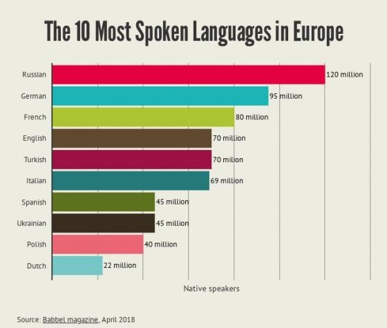 Украинский язык вошел в топ самых популярных в Европе