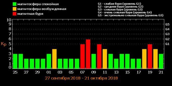 Украину в октябре накроют магнитные бури: названы критические даты