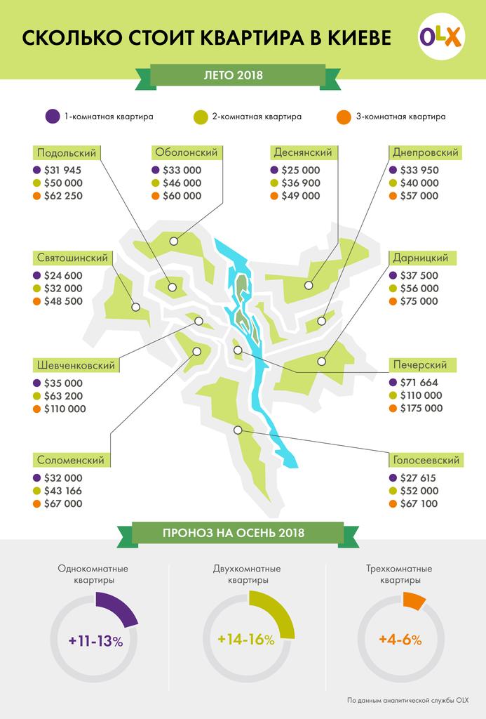 В Украине значительно подорожает жилье: когда и на сколько