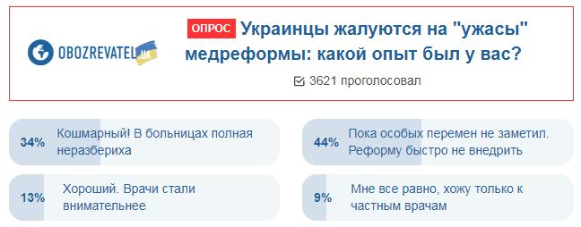 Украинцы пожаловались на медреформу