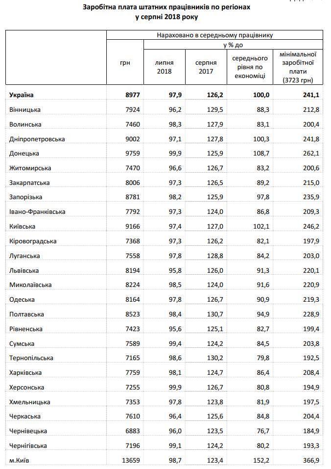 В Украине рекордно выросла средняя зарплата: появились свежие данные