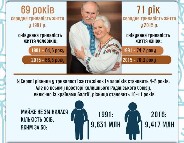 Украина стремительно вымирает: названа область, которая может исчезнуть