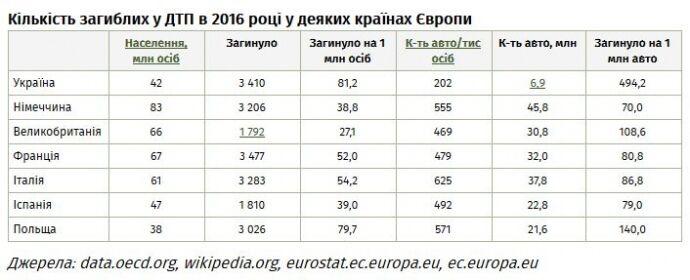 "Смертність на дорогах: Україна значно ""переплюнула"" країни ЄС"