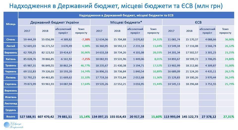 Грошей немає: озвучено свіжі дані про бюджет України