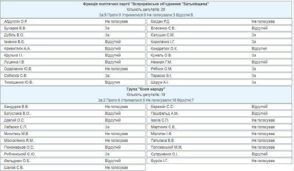В Україні посилять покарання за контрабанду лісу: всі подробиці