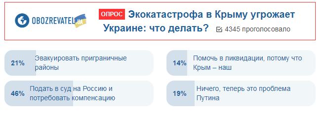 """""""Химатака"""" в Крыму: украинцы придумали, как наказать Россию"""